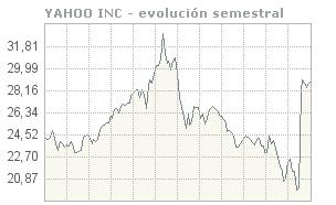 Evolució Borsa Yahoo darrers 6 mesos