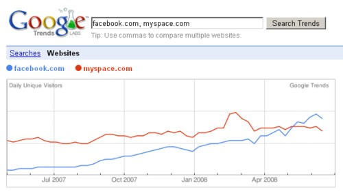 Facebook VS MySpace II