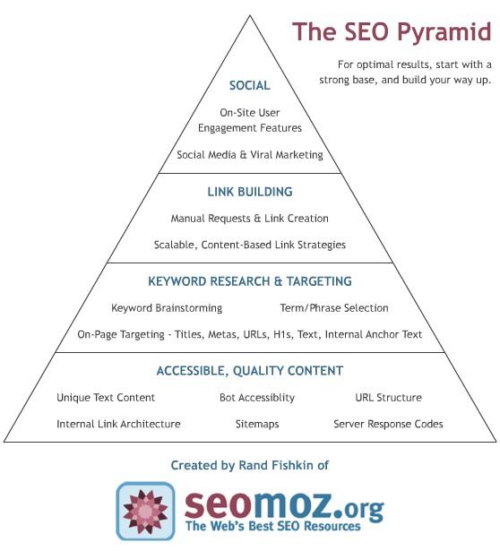 Pirámide SEO